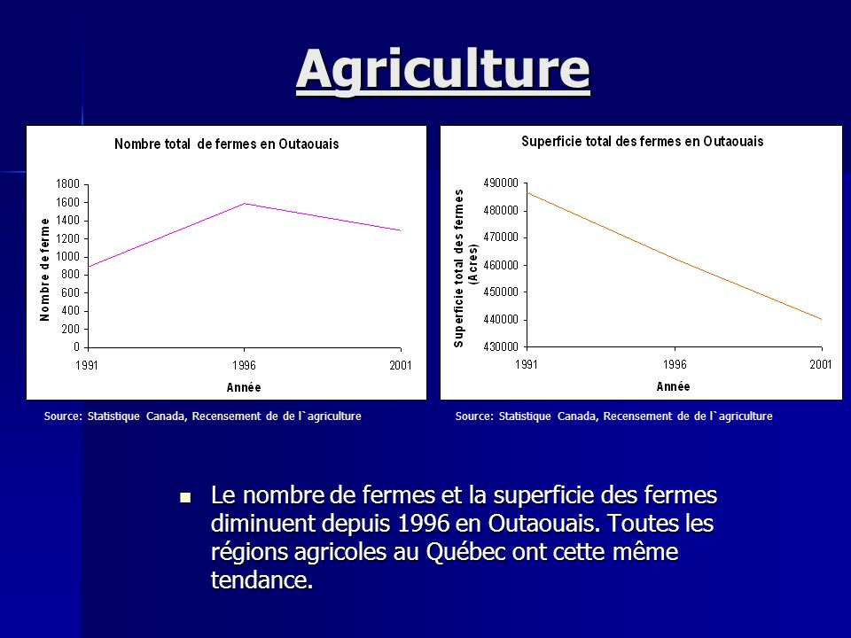 Agriculture Source: Statistique Canada, Recensement de de l`agriculture. Source: Statistique Canada, Recensement de de l`agriculture.