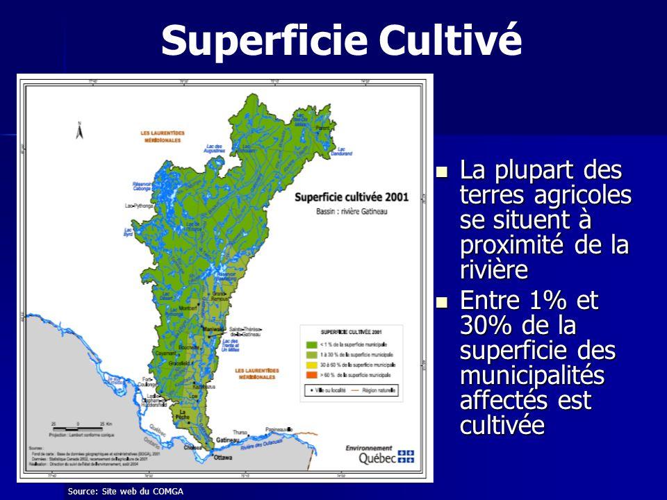 Superficie Cultivé La plupart des terres agricoles se situent à proximité de la rivière.
