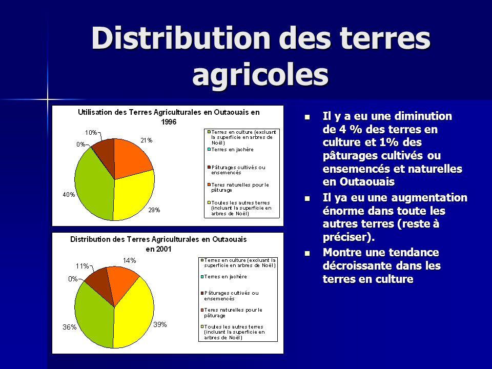 Distribution des terres agricoles