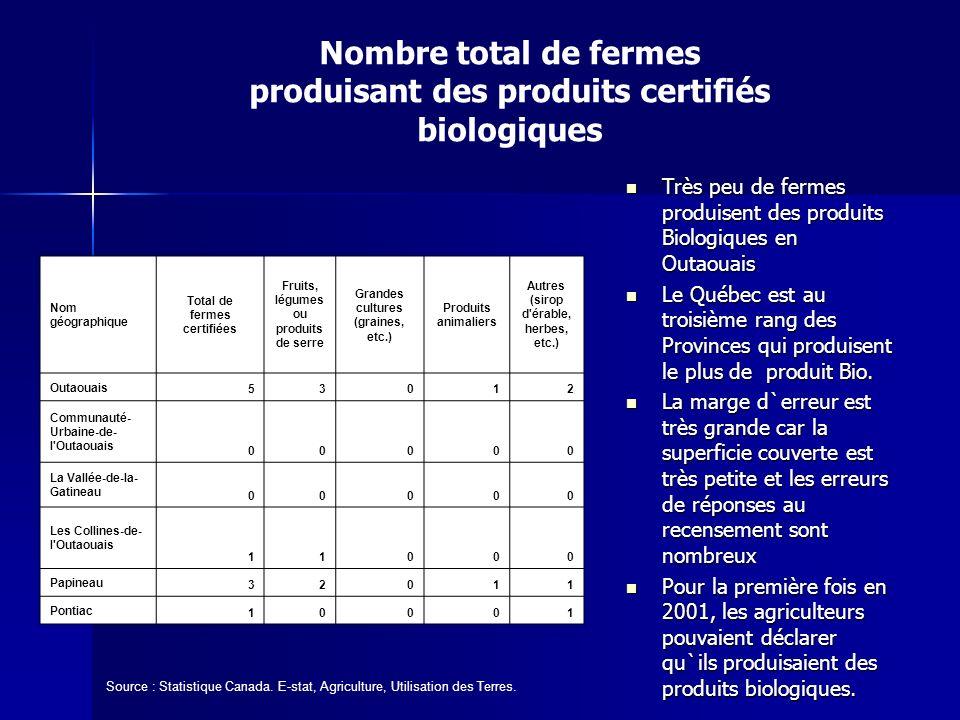 Nombre total de fermes produisant des produits certifiés biologiques