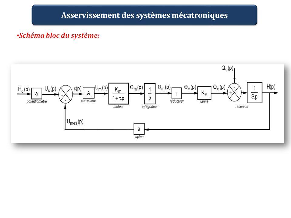 Schéma bloc du système:
