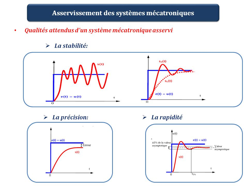 Qualités attendus d'un système mécatronique asservi
