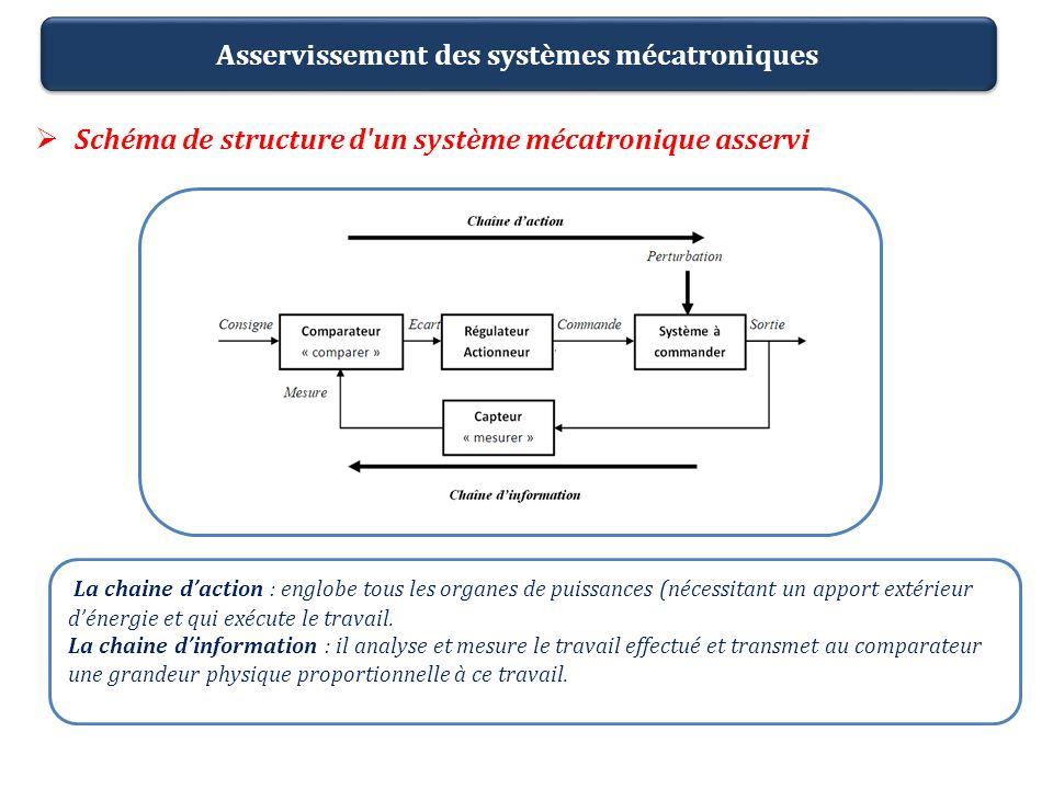 Asservissement des systèmes mécatroniques