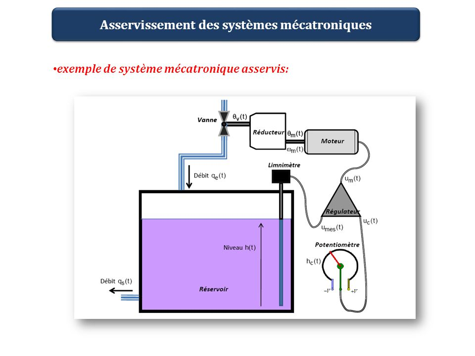 exemple de système mécatronique asservis: