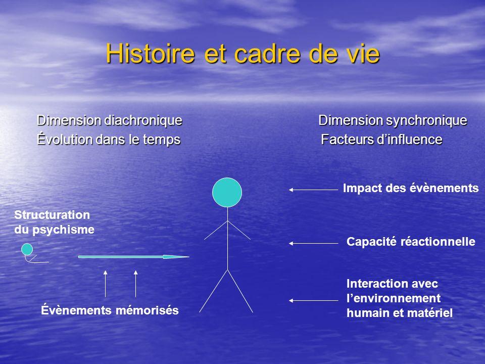 Histoire et cadre de vie