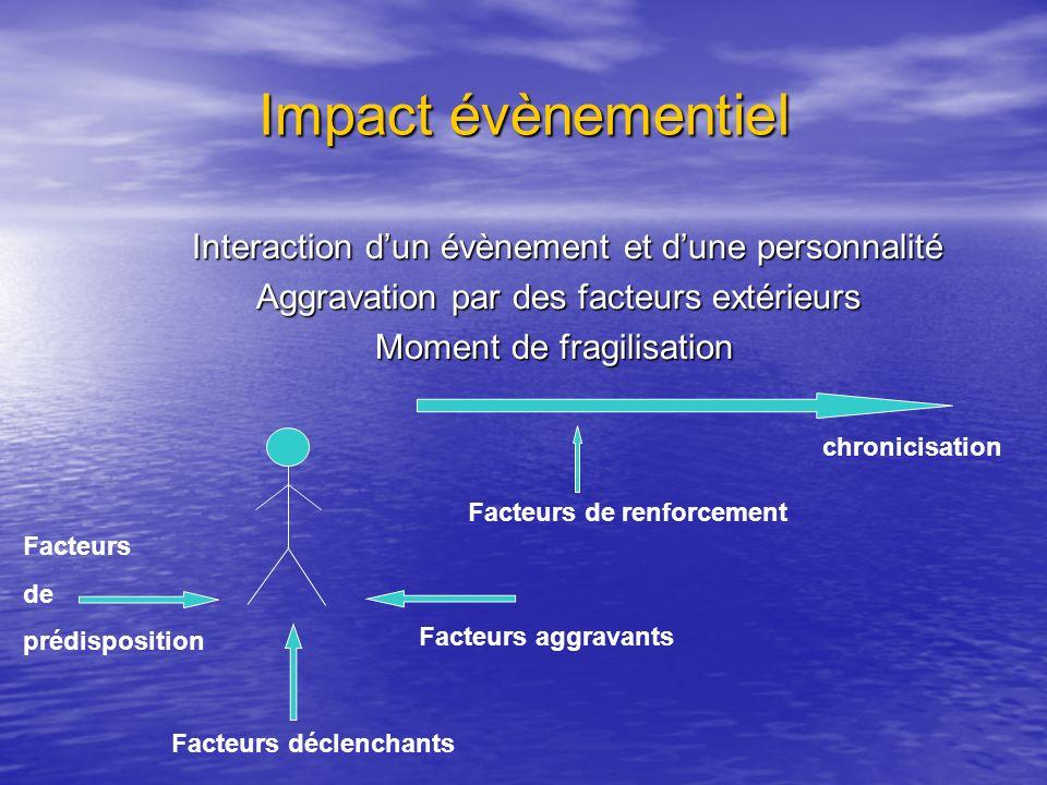 Impact évènementiel Interaction d'un évènement et d'une personnalité