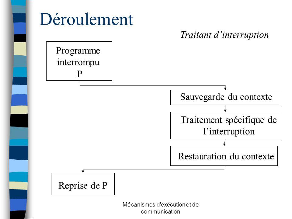Déroulement Traitant d'interruption Programme interrompu P