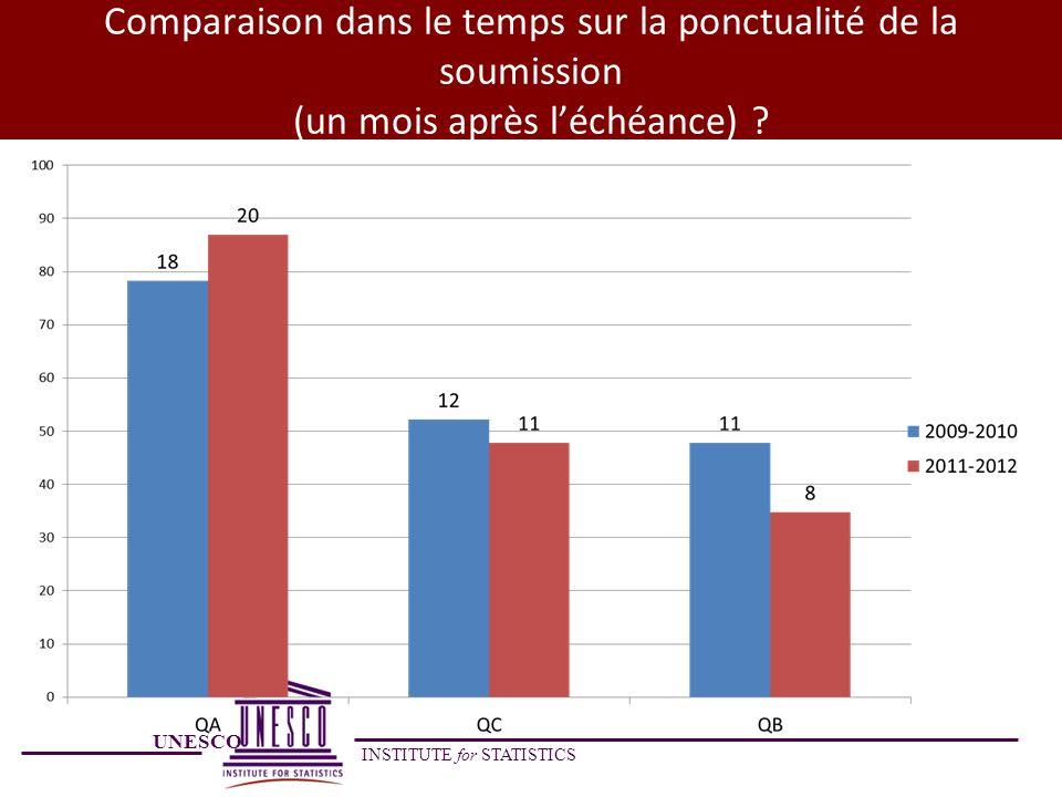 Comparaison dans le temps sur la ponctualité de la soumission (un mois après l'échéance)