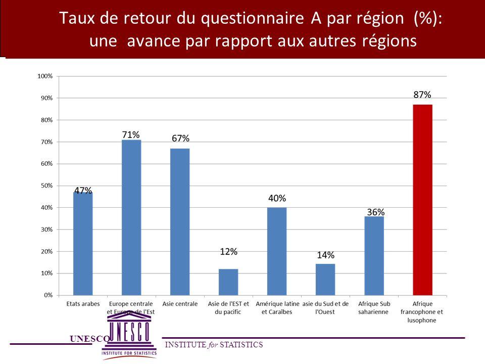 Taux de retour du questionnaire A par région (%): une avance par rapport aux autres régions