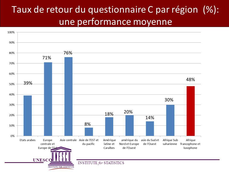 Taux de retour du questionnaire C par région (%): une performance moyenne