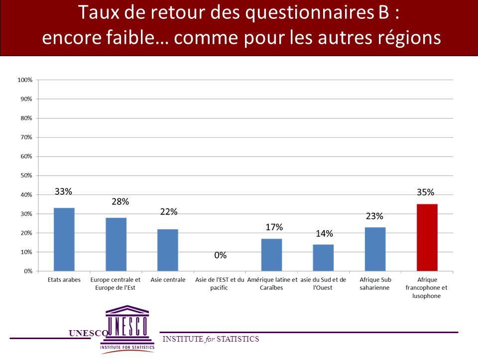 Taux de retour des questionnaires B : encore faible… comme pour les autres régions