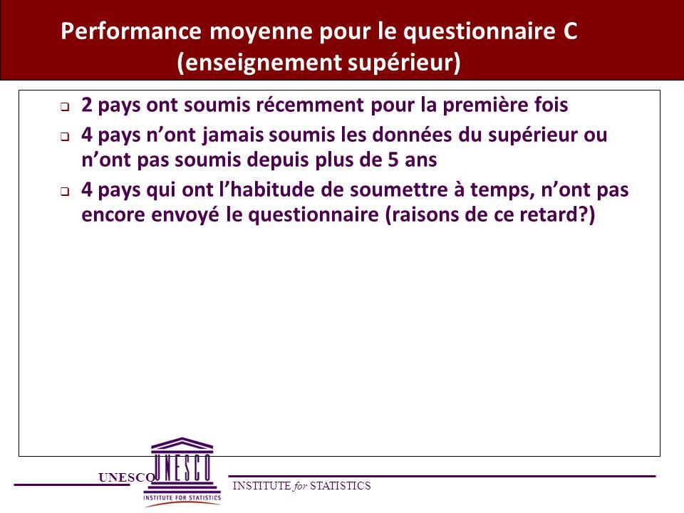Performance moyenne pour le questionnaire C (enseignement supérieur)