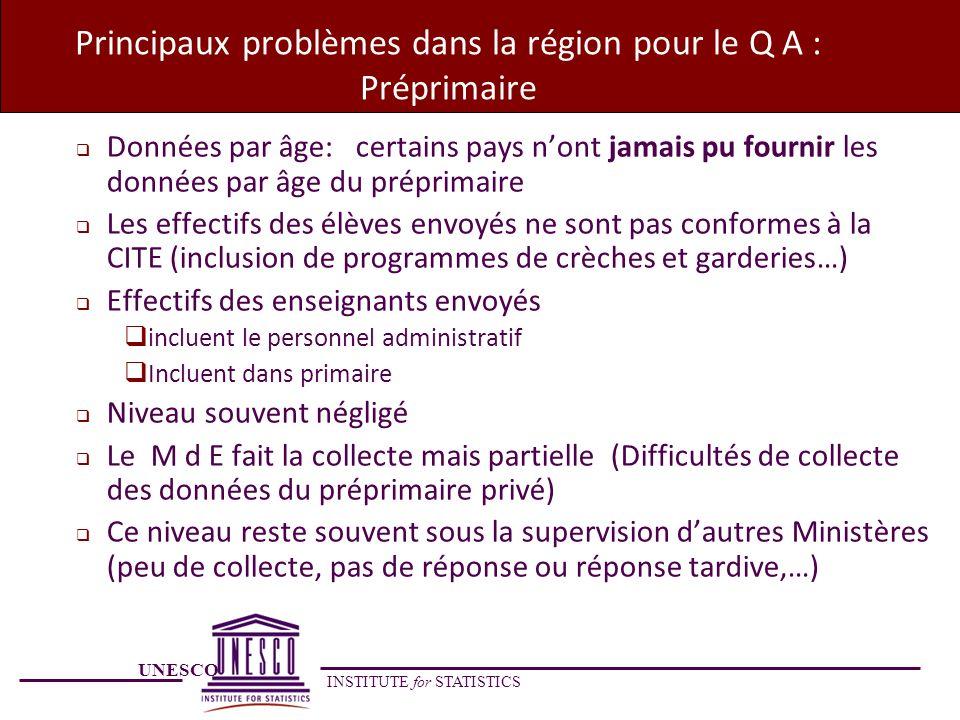 Principaux problèmes dans la région pour le Q A : Préprimaire