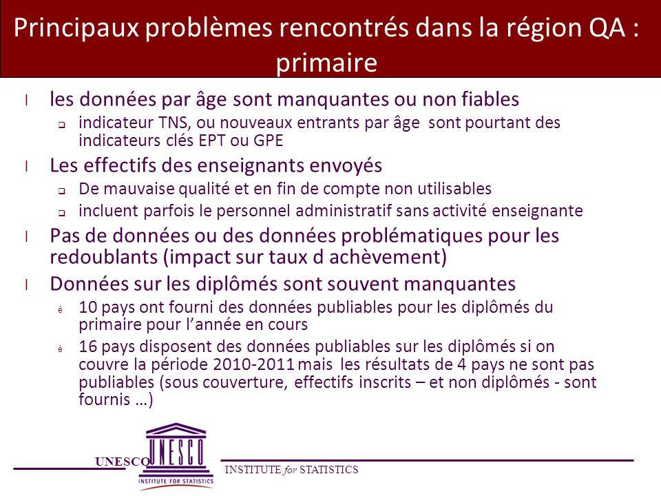 Principaux problèmes rencontrés dans la région QA : primaire