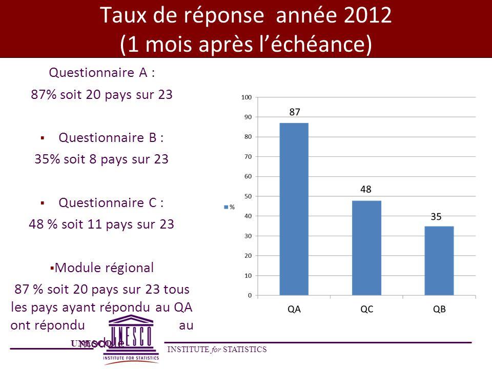 Taux de réponse année 2012 (1 mois après l'échéance)