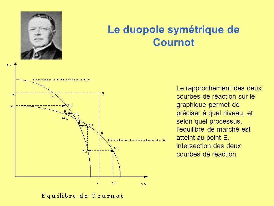 Le duopole symétrique de Cournot