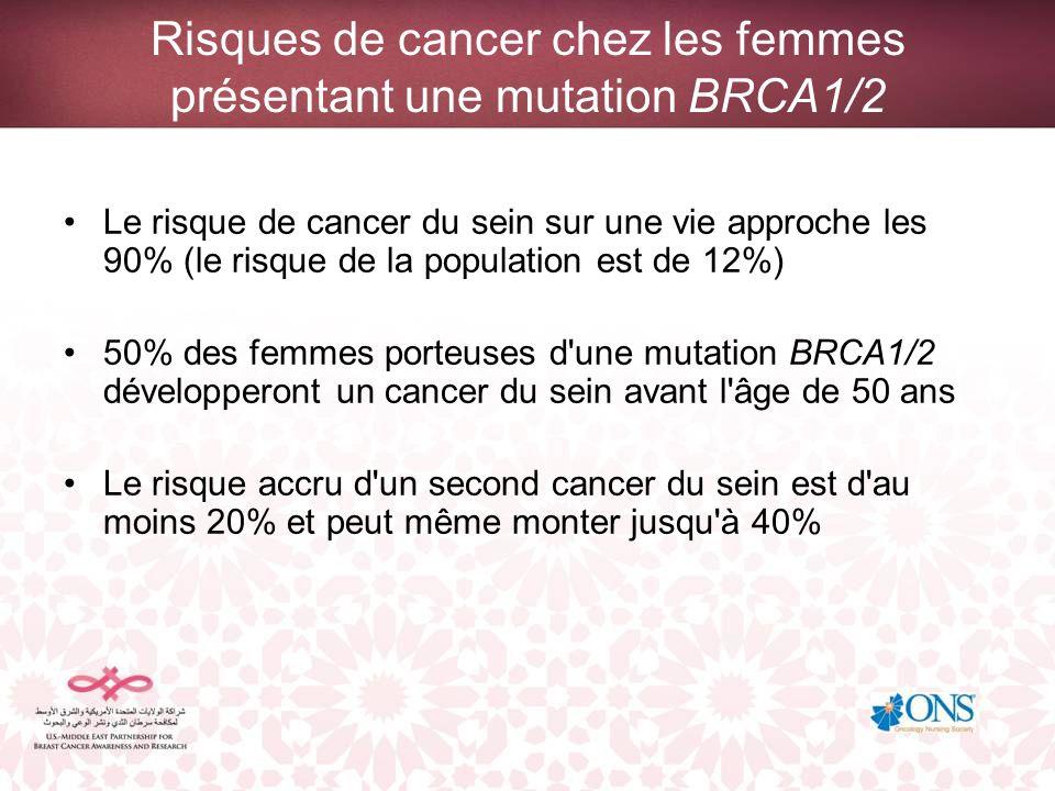 Risques de cancer chez les femmes présentant une mutation BRCA1/2