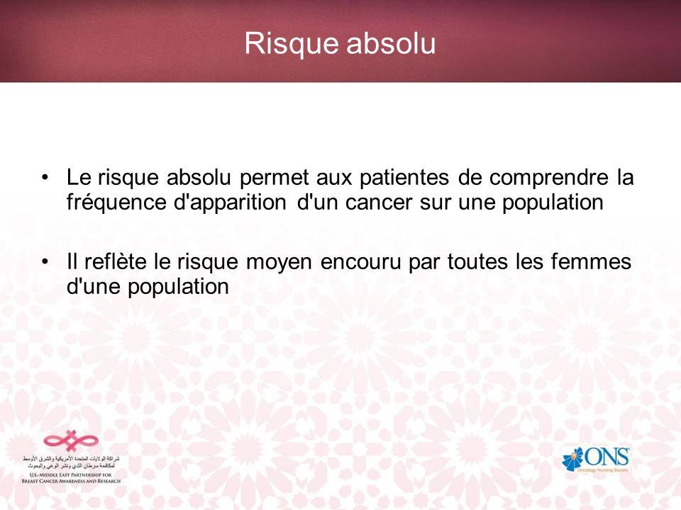 Risque absolu Le risque absolu permet aux patientes de comprendre la fréquence d apparition d un cancer sur une population.