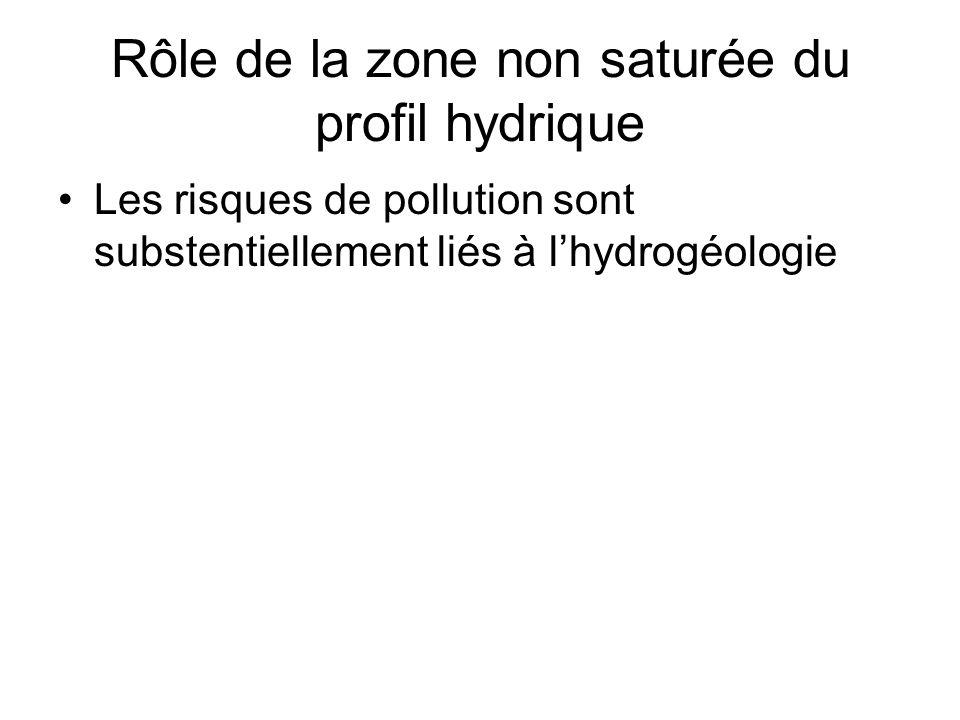 Rôle de la zone non saturée du profil hydrique