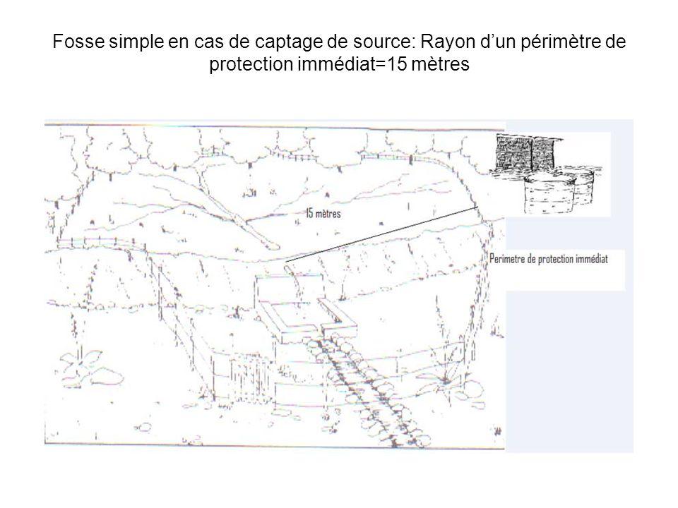 Fosse simple en cas de captage de source: Rayon d'un périmètre de protection immédiat=15 mètres