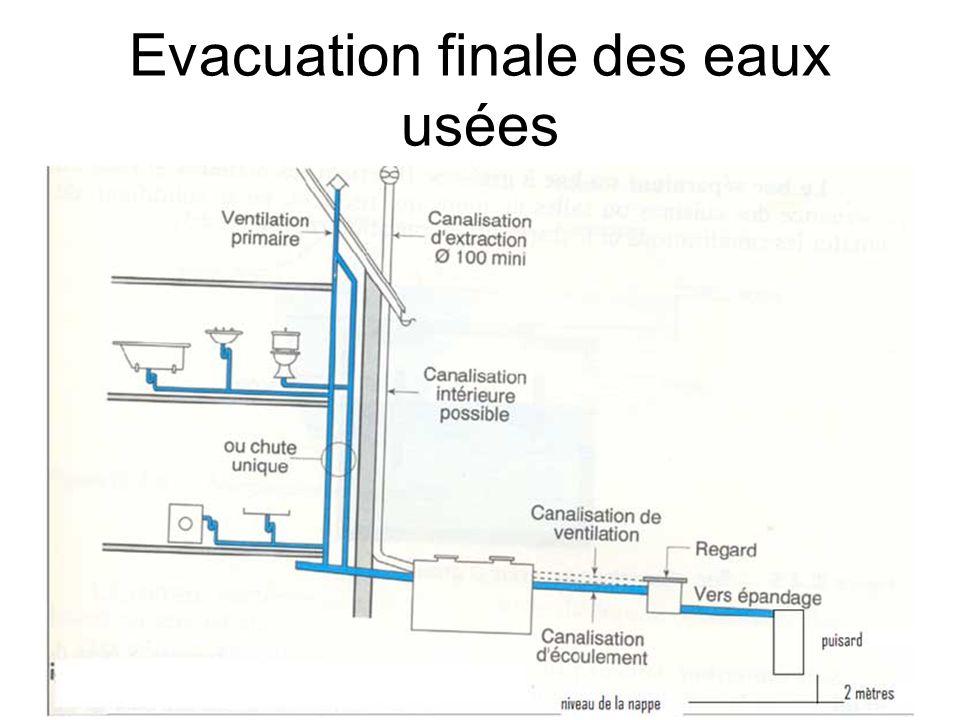 Evacuation finale des eaux usées