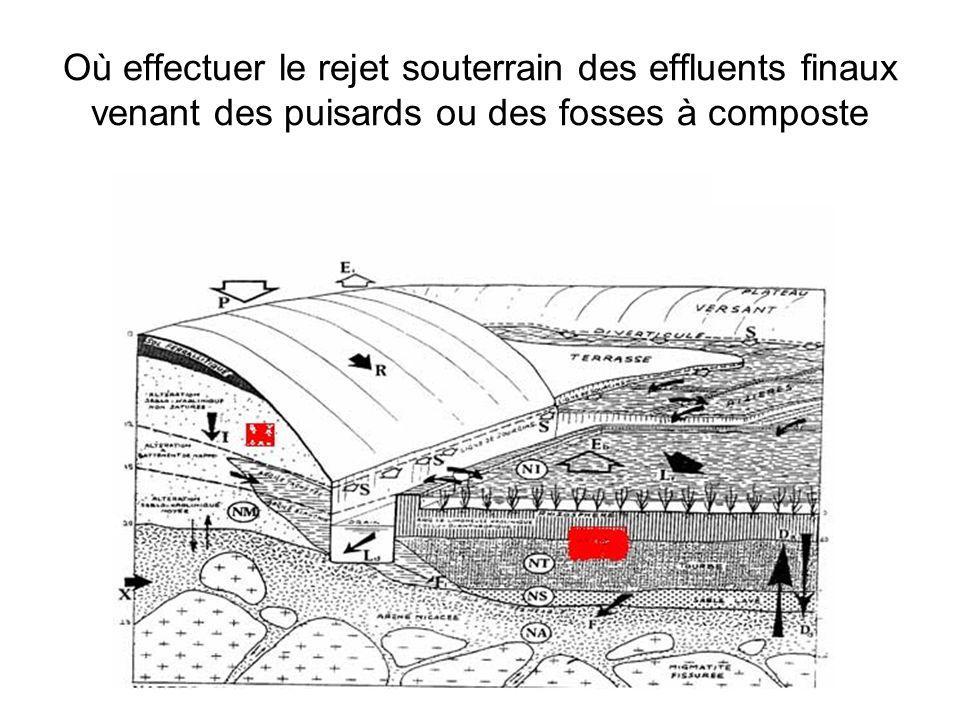 Où effectuer le rejet souterrain des effluents finaux venant des puisards ou des fosses à composte