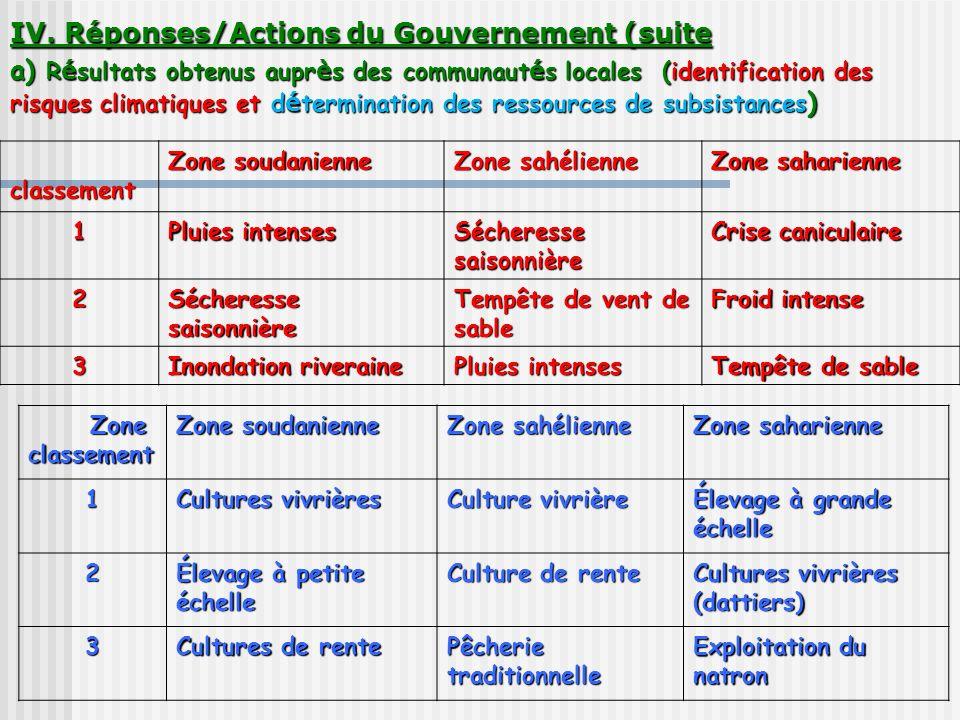 IV. Réponses/Actions du Gouvernement (suite a) Résultats obtenus auprès des communautés locales (identification des risques climatiques et détermination des ressources de subsistances)