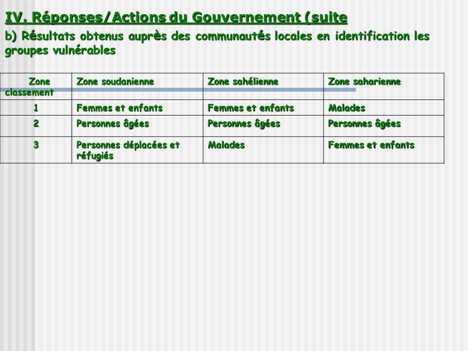IV. Réponses/Actions du Gouvernement (suite b) Résultats obtenus auprès des communautés locales en identification les groupes vulnérables