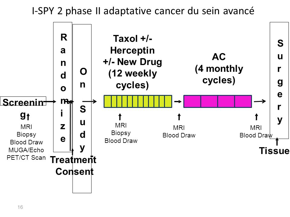 I-SPY 2 phase II adaptative cancer du sein avancé