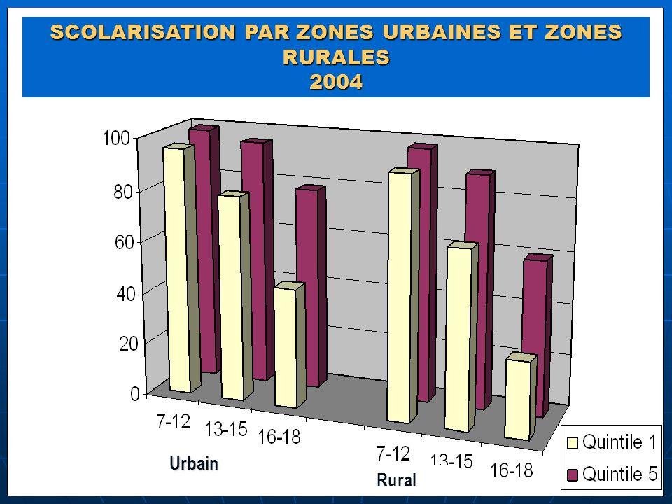 SCOLARISATION PAR ZONES URBAINES ET ZONES RURALES