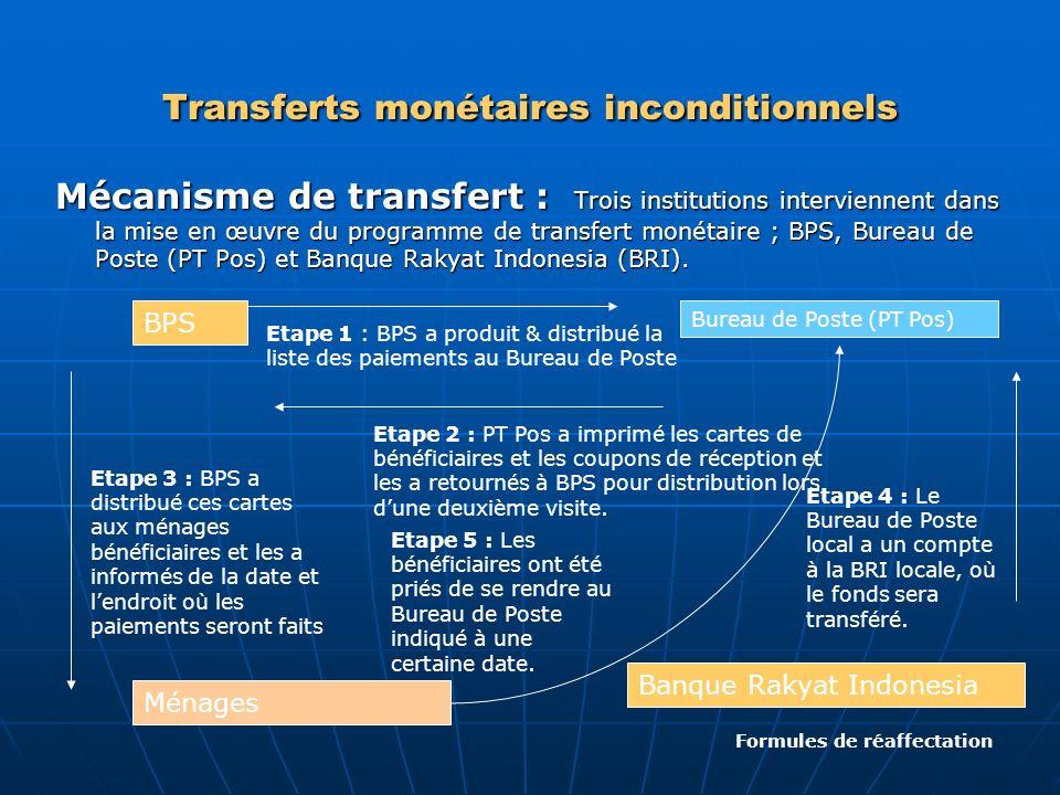Transferts monétaires inconditionnels