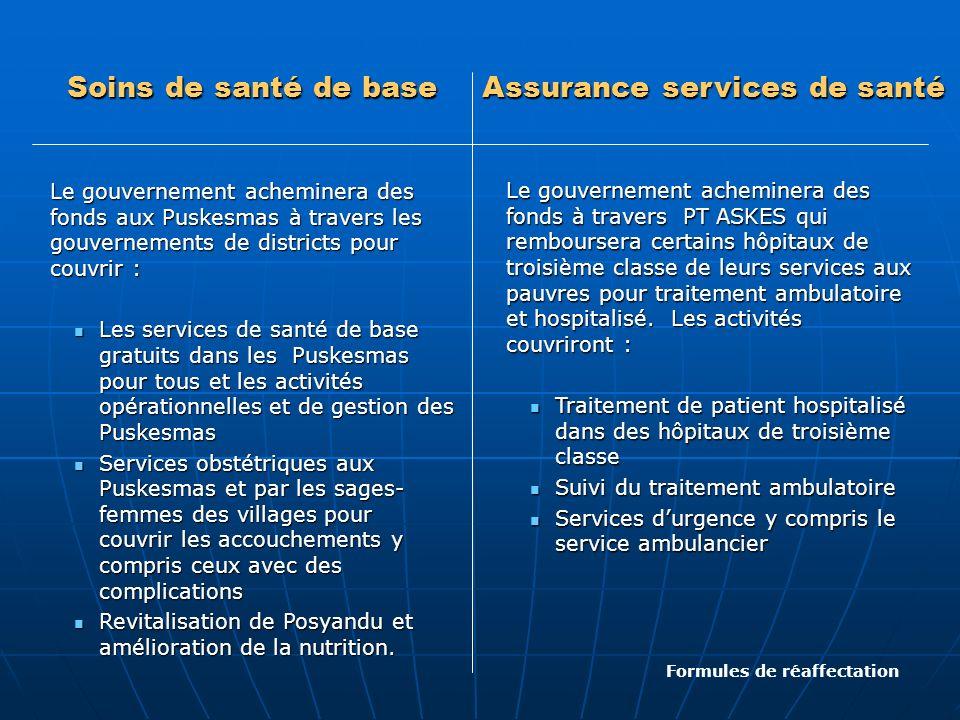 Assurance services de santé