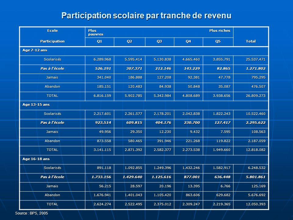 Participation scolaire par tranche de revenu
