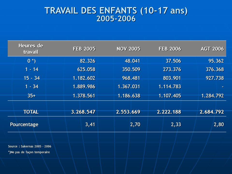 TRAVAIL DES ENFANTS (10-17 ans)