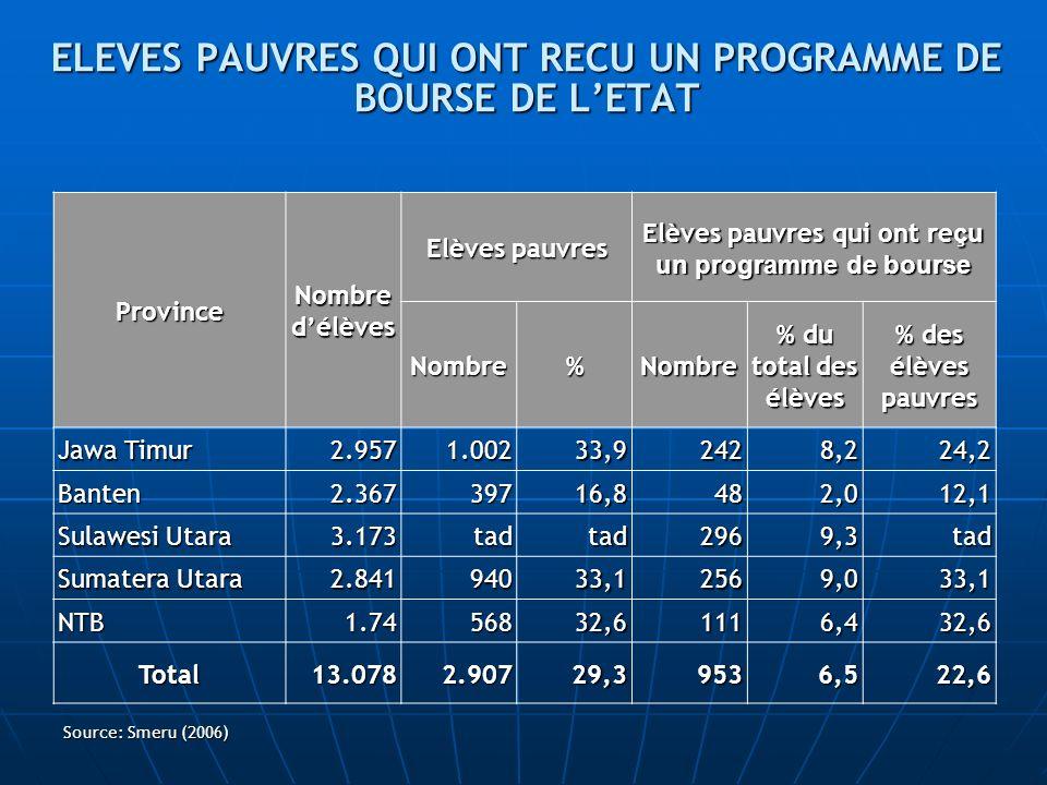 ELEVES PAUVRES QUI ONT RECU UN PROGRAMME DE BOURSE DE L'ETAT
