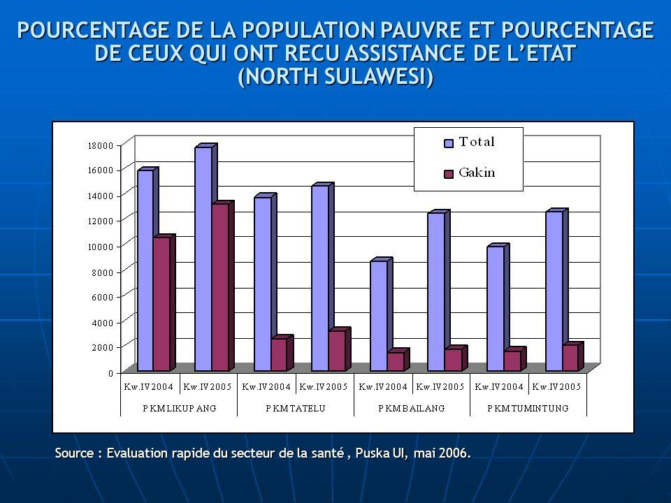 POURCENTAGE DE LA POPULATION PAUVRE ET POURCENTAGE DE CEUX QUI ONT RECU ASSISTANCE DE L'ETAT