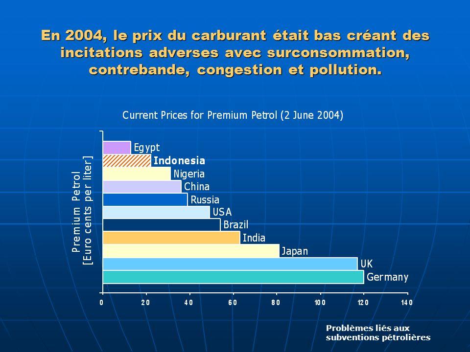 En 2004, le prix du carburant était bas créant des incitations adverses avec surconsommation, contrebande, congestion et pollution.