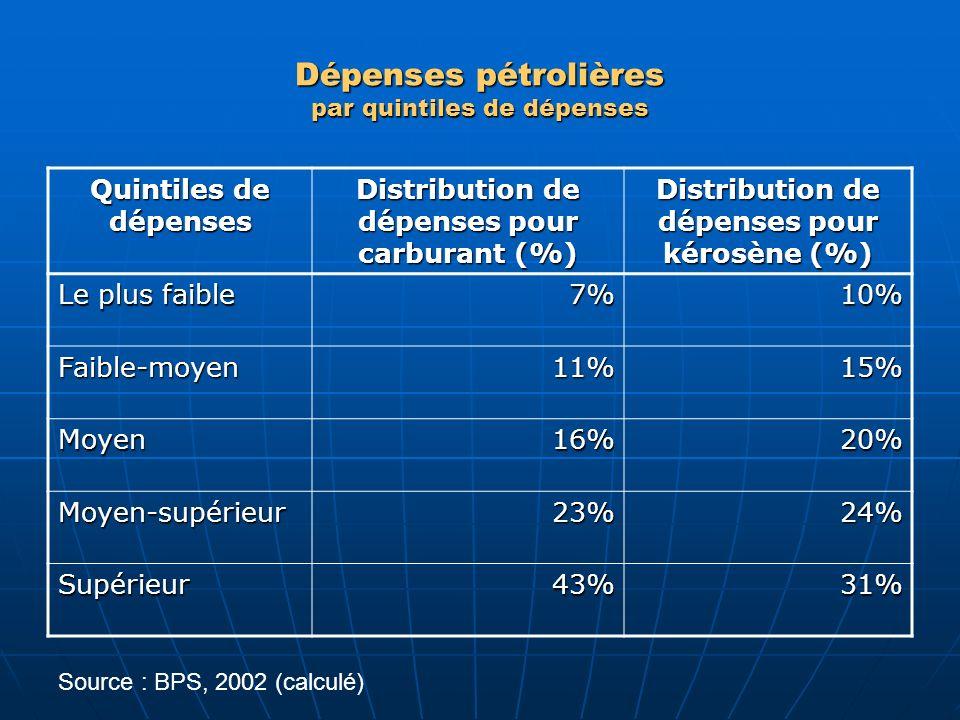 Dépenses pétrolières par quintiles de dépenses