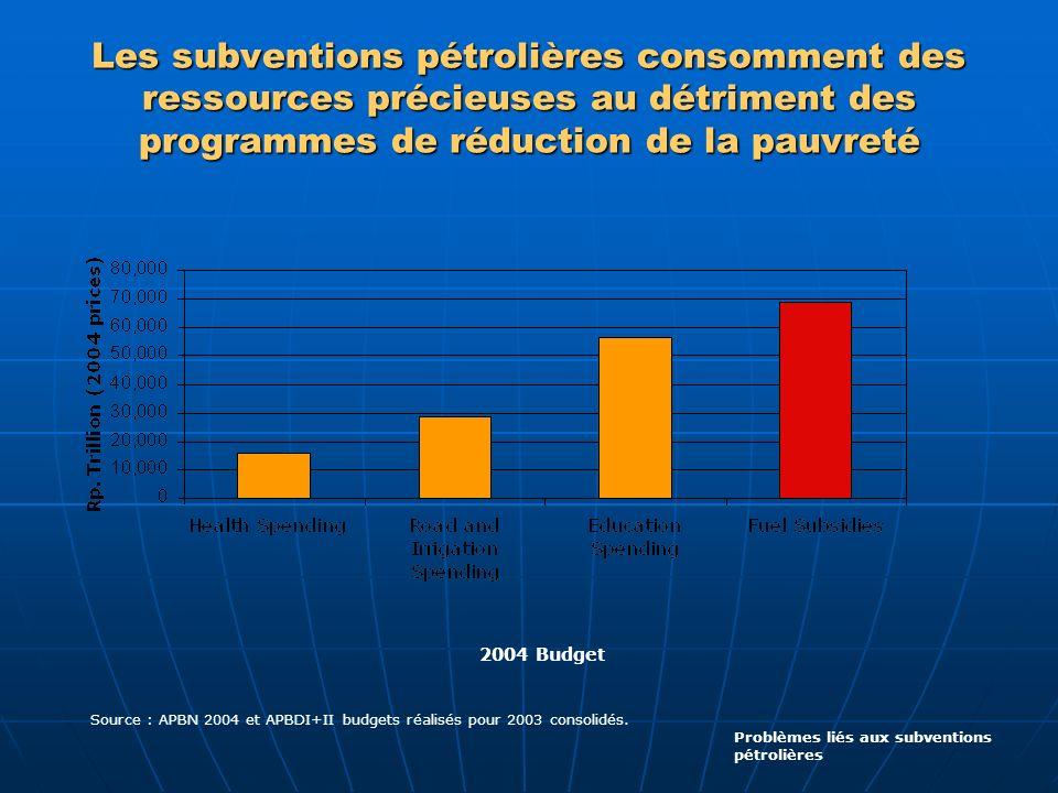 Les subventions pétrolières consomment des ressources précieuses au détriment des programmes de réduction de la pauvreté