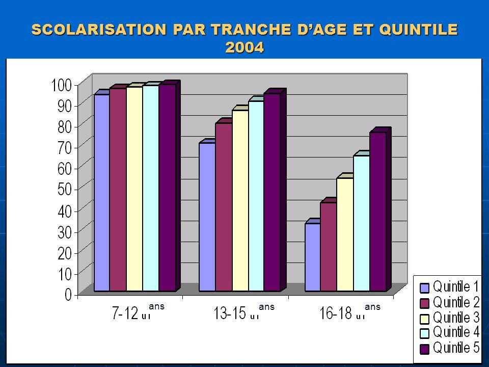SCOLARISATION PAR TRANCHE D'AGE ET QUINTILE