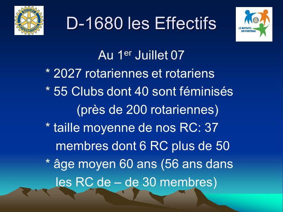 D-1680 les Effectifs Au 1er Juillet 07 * 2027 rotariennes et rotariens