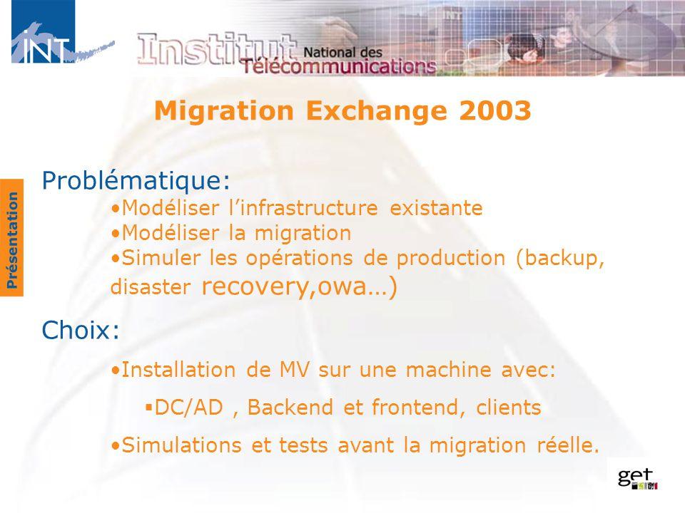 Migration Exchange 2003 Problématique: Choix: