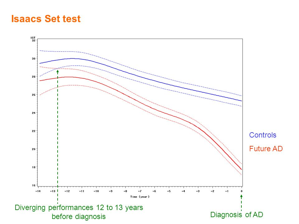 Diverging performances 12 to 13 years before diagnosis