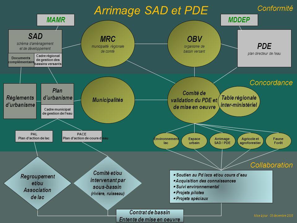 Arrimage SAD et PDE MRC OBV organisme de bassin versant SAD PDE