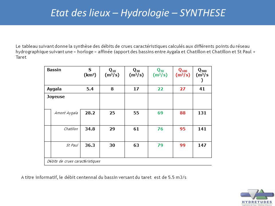 Etat des lieux – Hydrologie – SYNTHESE