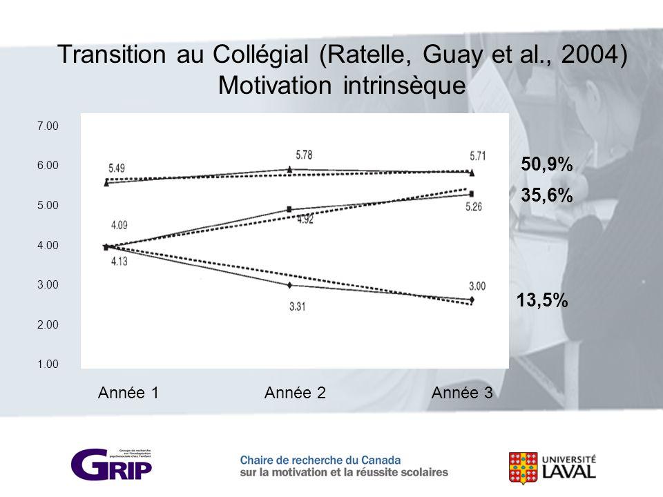 Transition au Collégial (Ratelle, Guay et al., 2004)