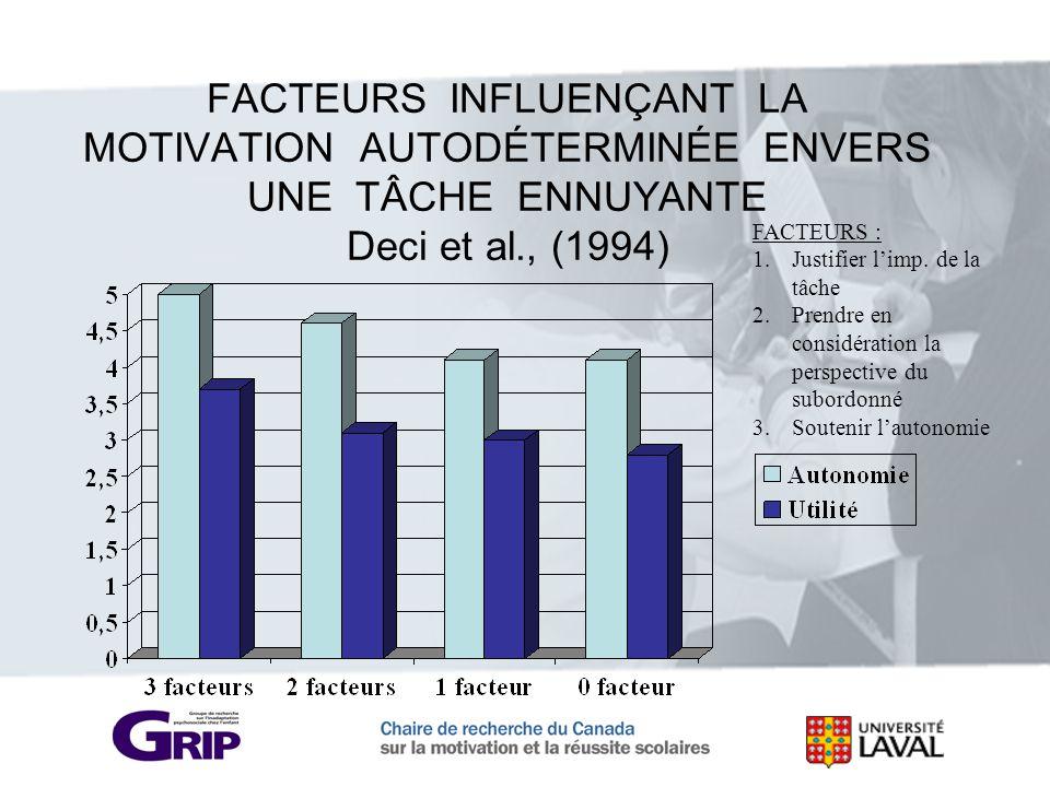 FACTEURS INFLUENÇANT LA MOTIVATION AUTODÉTERMINÉE ENVERS UNE TÂCHE ENNUYANTE Deci et al., (1994)