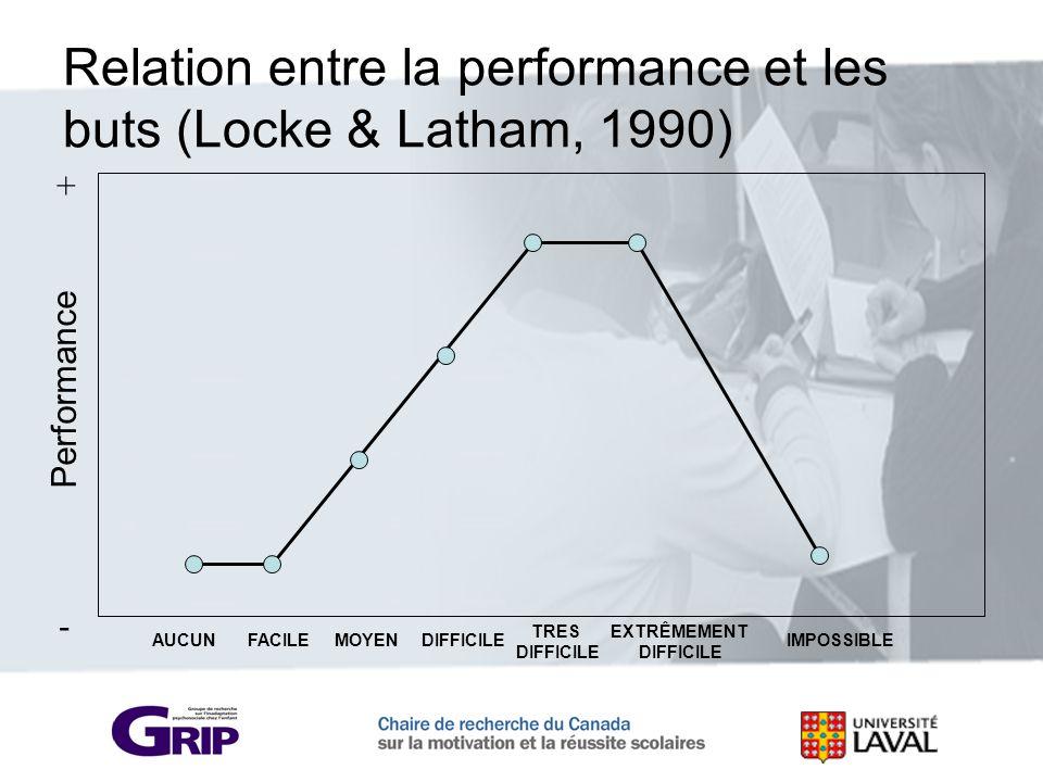 Relation entre la performance et les buts (Locke & Latham, 1990)
