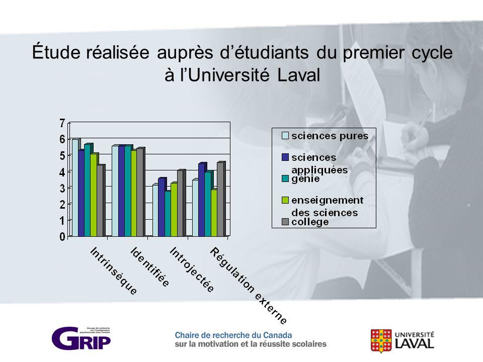 Étude réalisée auprès d'étudiants du premier cycle à l'Université Laval