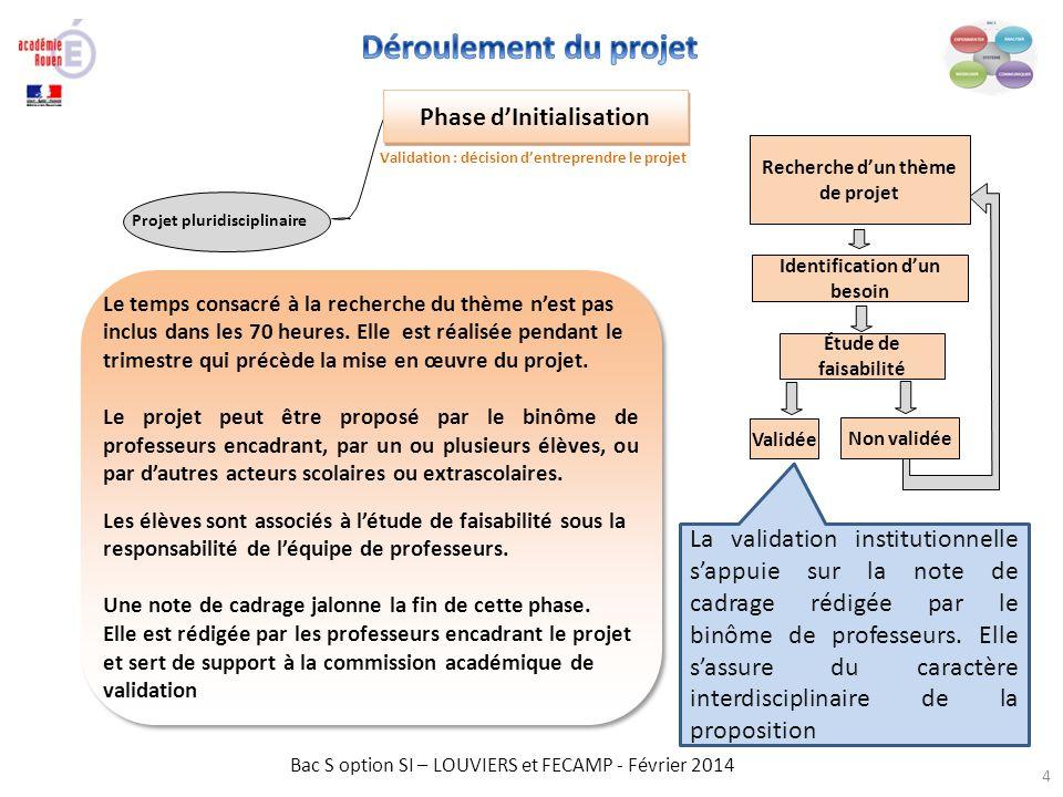 Déroulement du projet Phase d'Initialisation